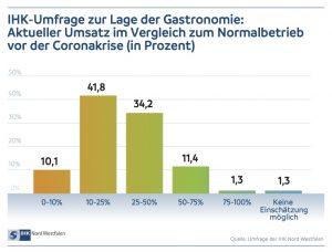 IHK-Umfrage zur Lage der Gastronomie: Aktueller Umsatz im Vergleich zum Normalbetrieb vor der Coronakrise (in Prozent. (Grafik: IHK)