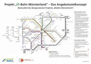 """Der Ausbauplan """"S-Bahn Münsterland"""". (Grafik: NWL)"""