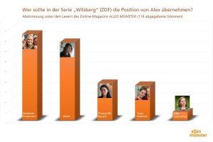 Die Auswertung unserer kleinen Umfrage unter den Leserinnen und Lesern von ALLES MÜNSTER. (Grafik: Michael Bührke)