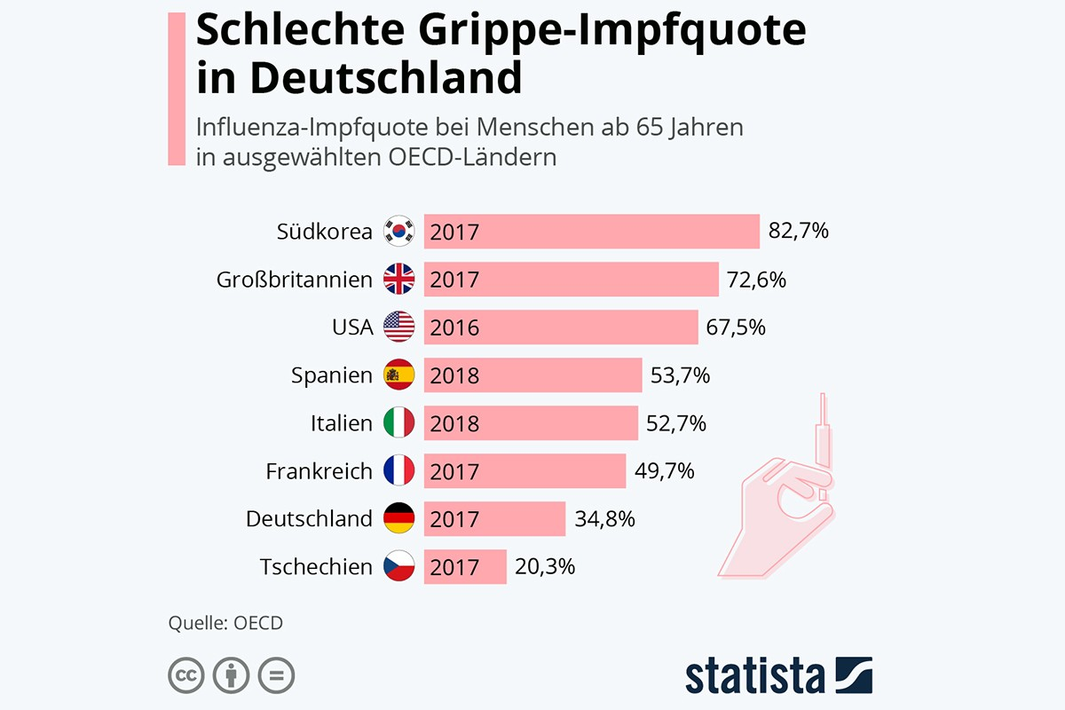 Deutschland hat eine niedrige Impfquote im Vergleich zu vielen anderen Ländern (Quelle: Statista) Referenzlink: https://de.statista.com/infografik/21092/influenza-impfquote-bei-menschen-ab-65-jahren-in-oecd-laendern/