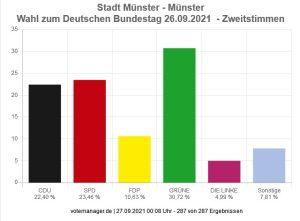 Das Ergebnis der Bundestagswahl 2021 für Münster. (Quelle: citeq.de)