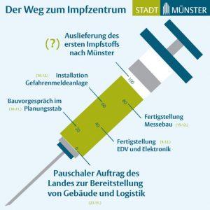 (Grafik: Stadt Münster / Presseamt)