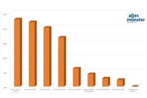 Peter Todeskino hat mit rund 23 Prozent der Wählerstimmen die Abstimmung gewonnen (Grafik: Bührke)